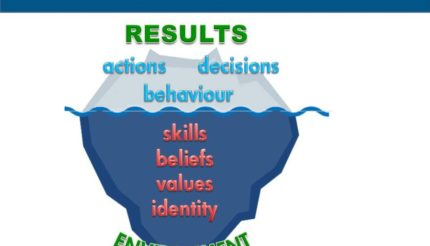The Identity Iceberg - The results are what people see, but there's a lot more underneath which shapes these results. Skills, beliefs, values and identity.