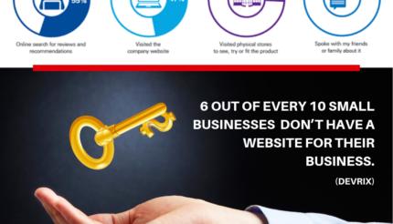 Key Business Marketing Statistics